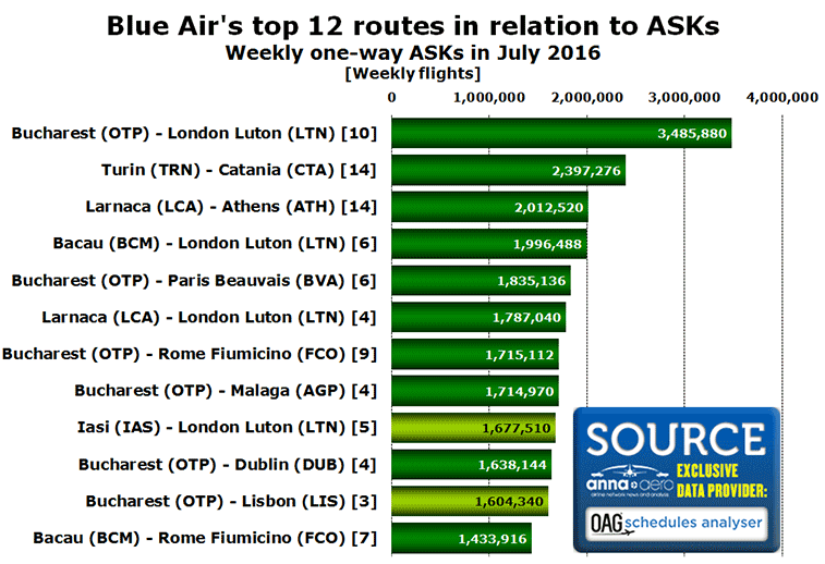 Blue-Air-CH-top-12-ASK-routes