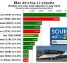 Blue-Air-CHT-top-12-airports