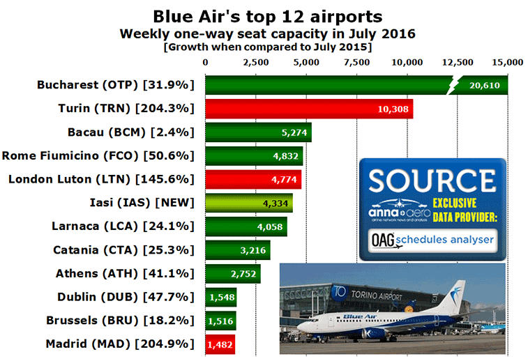 Blue-Air-CHT-top-12-airports